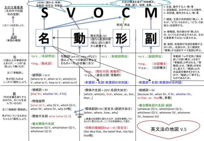 英文法の地図